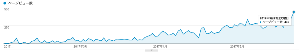 1日400PV達成!サイト開設から400PV達成までの期間・記事数について
