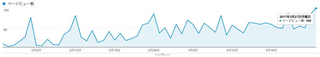 1日100PV達成!開設からの期間、アクセス数アップのコツ、記事数、更新頻度について