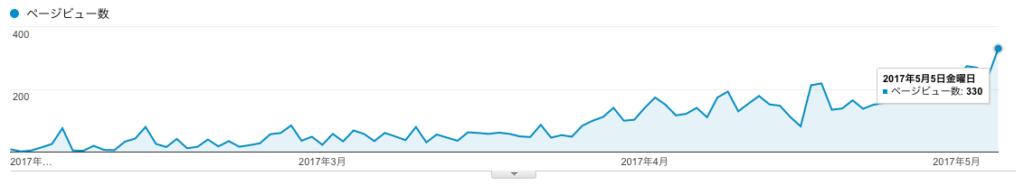 1日300PV達成!開設からの期間、アクセス数アップのコツ、記事数、更新頻度について