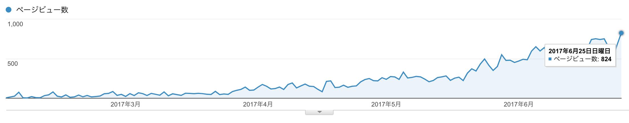 1日800PV達成!ブログ開設からの期間、記事数、更新頻度について